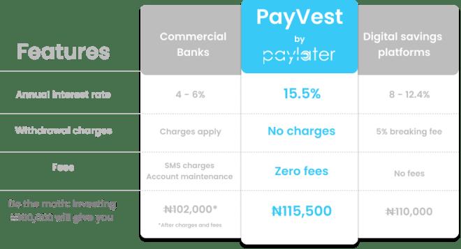 PayBest Nigeria