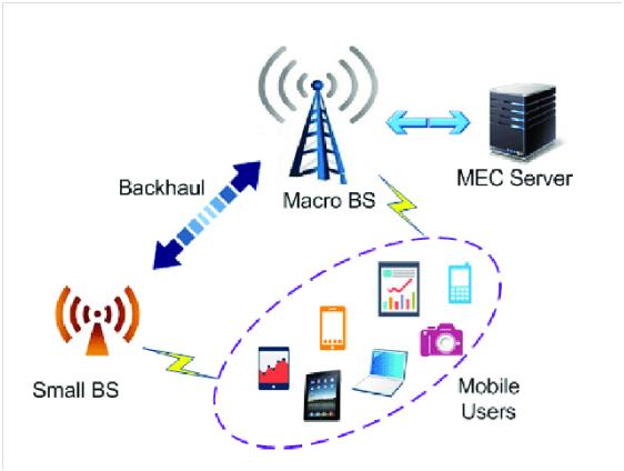 5.0 – 5G Core (5GC)