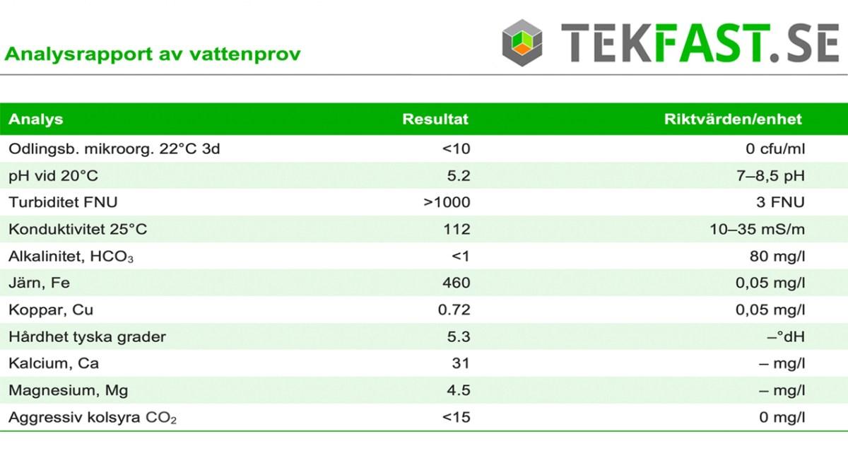 https://i2.wp.com/www.tekfast.se/wp-content/uploads/2020/05/analysbild-kopia.jpg?fit=1200%2C655&ssl=1