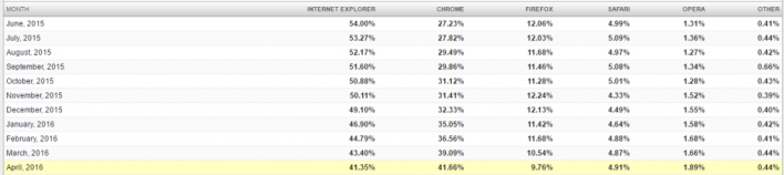 Best Browser report comparisons over the Web