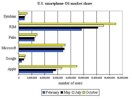 uso-de-smartphones-eua