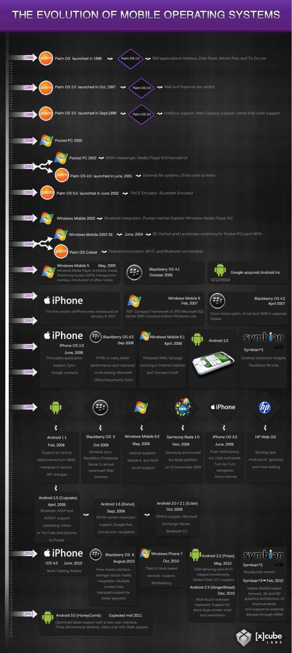 Infographic-iphone