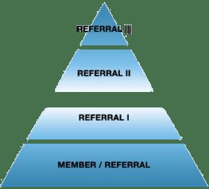 Referral Pyramid