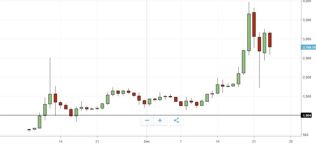 bitcoin cash teknisk støtte 1000