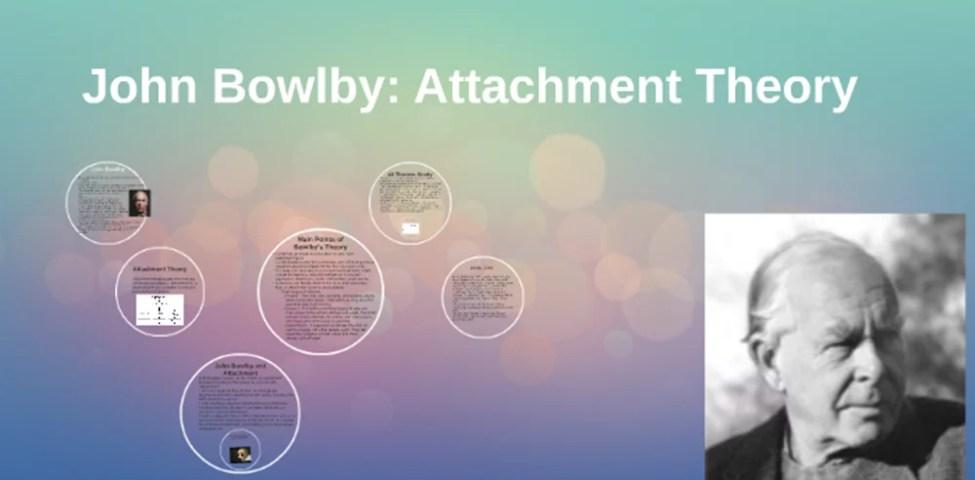 John Bowlby Bağlanma Kuramı (Teorisi) Ve Evreleri