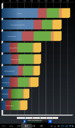 Resultados test Quadrant