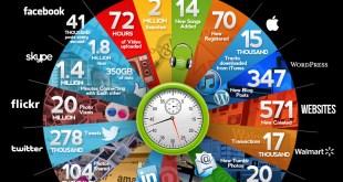 1 minuto en Internet