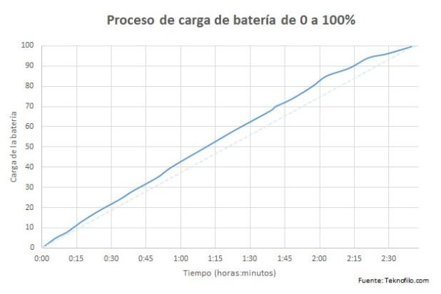 bateria lumia 532