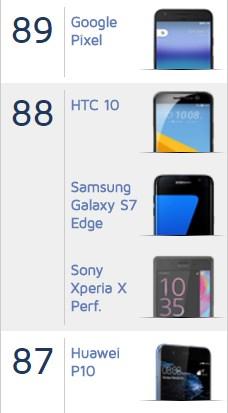 Huawei P10 DxOMark