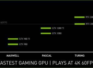 GeForce RTX Oyun Performansı