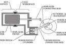 Sıcak Hava Motoru ( Stirling ) Nasıl Çalışır ?