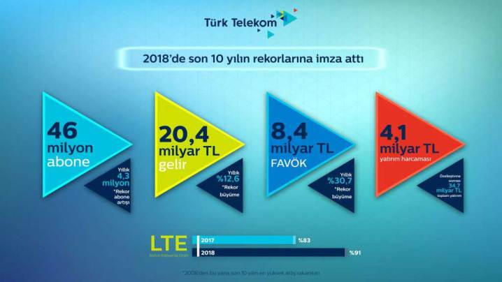 turk-telekom-2018de-20-4-milyar-tl-gelir-sagladi