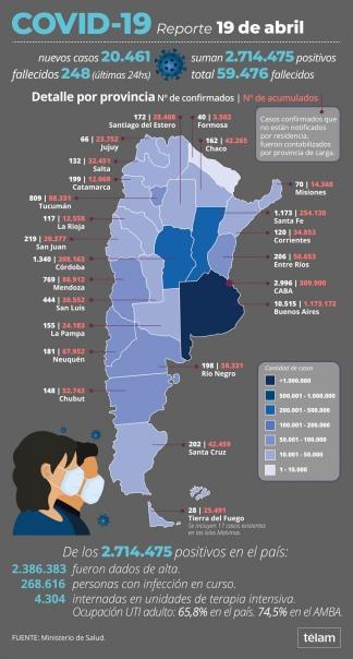 Con estas cifras suman 59.476 los fallecidos registrados oficialmente.
