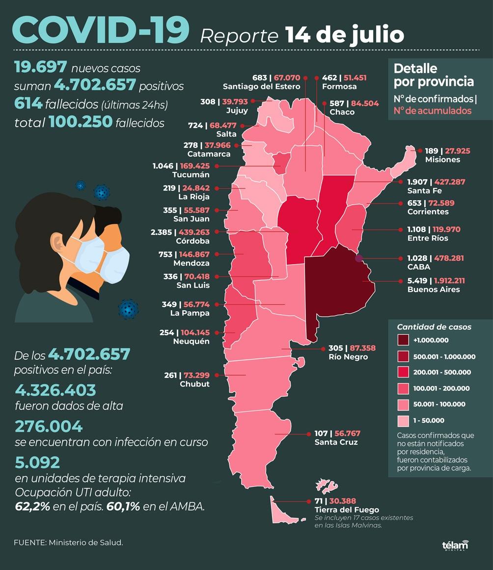 El informe de los casos de cada provincia (Infografía de Télam).