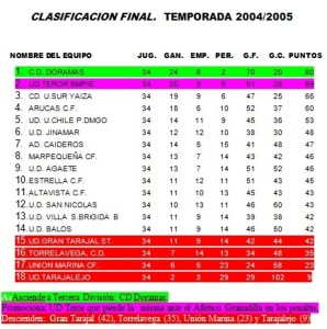 Tercera División