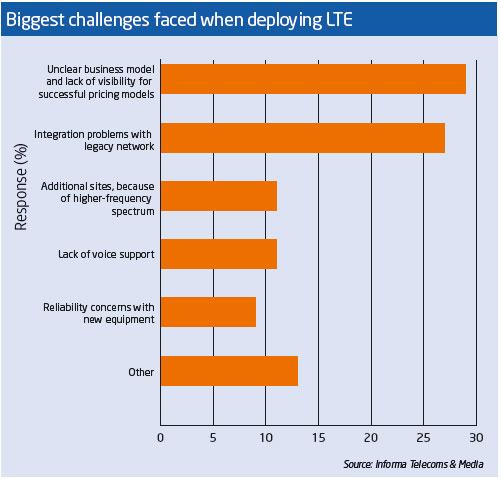 lte-challenges