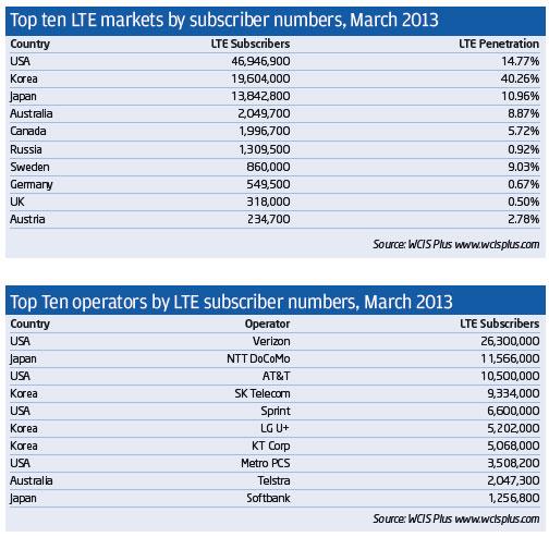 lte-markets