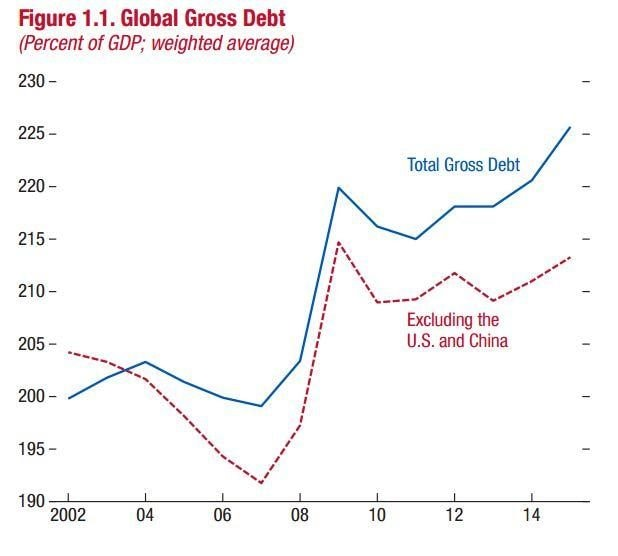 World debt is at a record high, more than replacing the dip in borrowing which followed the financial crisis