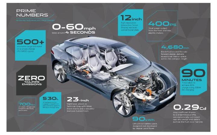 Jaguar I-Pace Concept in numbers