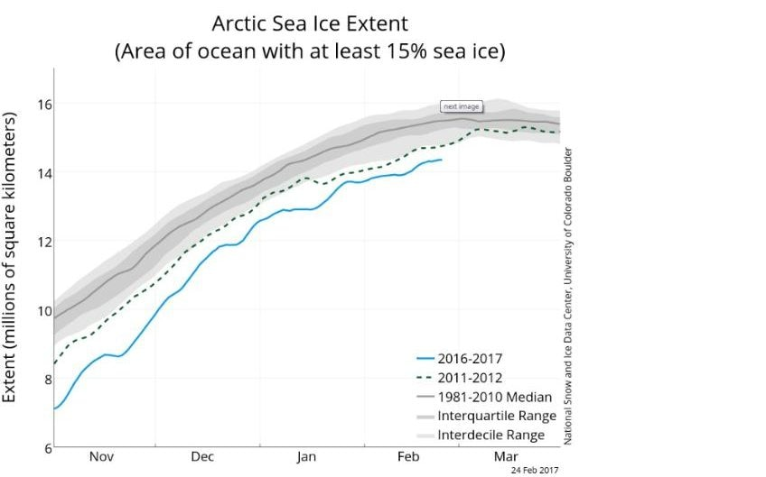 Ice data from the National Snow and Ice Data Center
