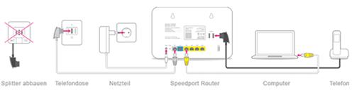 Dsl Ohne Splitter Telekom Hilfe