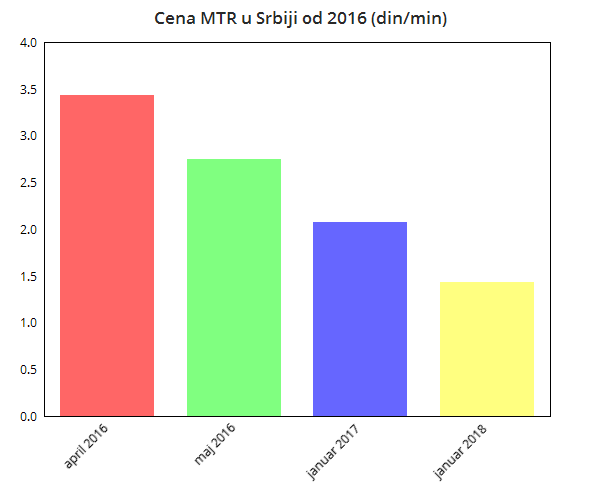 Cena terminacije poziva u Srbiji od 2016