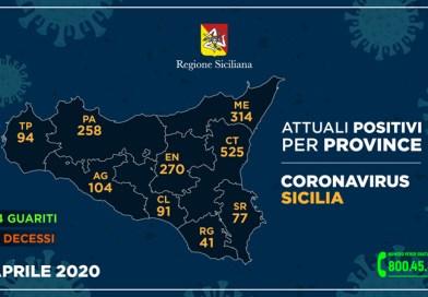 Coronavirus. Il 5 aprile in Sicilia i contagiati sono 1.774 e 116 i decessi. In provincia di Enna 270 positivi, 170 ricoveri e 13 decessi
