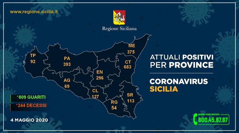 Coronavirus. Il 4 maggio in Sicilia i contagiati sono 2.202 ( 1