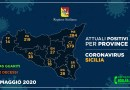 Coronavirus. In Sicilia il 27 maggio brusco calo dei contagiati 1.318 (-112), aumentano i guariti 1.845 (+116). Netta diminuzione di positivi in provincia di Enna