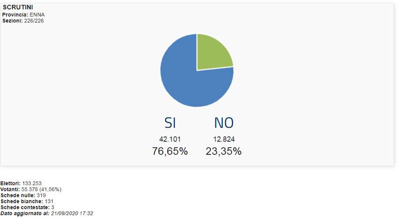 Referendum costituzionale, vince nettamente il SI in tutta Italia, in Sicilia ed in provincia di Enna