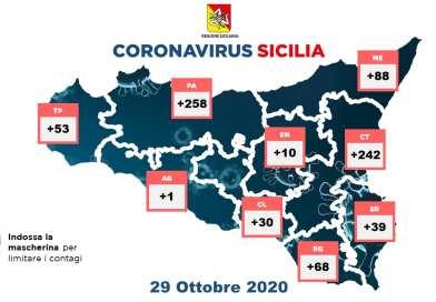Coronavirus. In Sicilia il 29 ottobre nelle ultime 24 ore i nuovi contagi sono 789 e i decessi sono 13