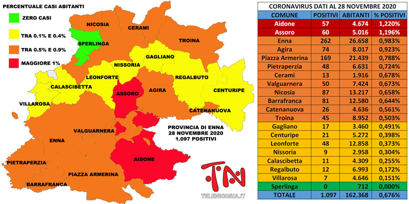 Coronavirus. In provincia di Enna il 28 novembre calo i soggetti positivi sono poco meno di 1.100