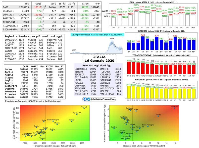 Covid Italia, i dati di oggi per regione