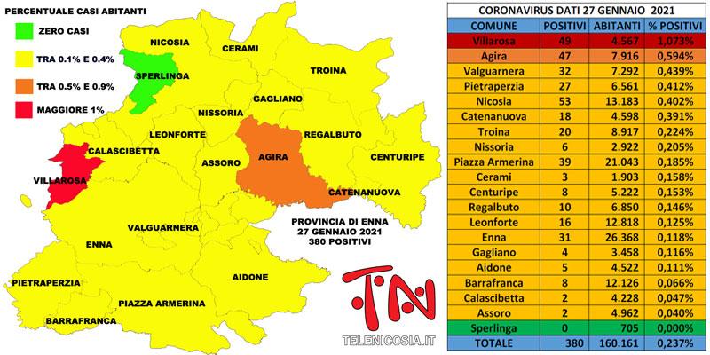 Coronavirus. In provincia di Enna il 27 gennaio i soggetti positivi sono 380, 78 il totale dei decessi