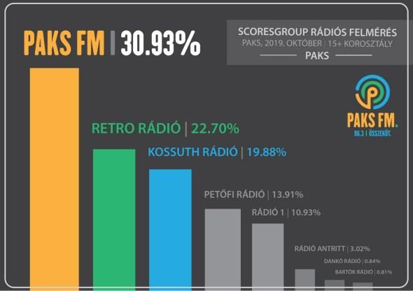 Forrás: Paks FM