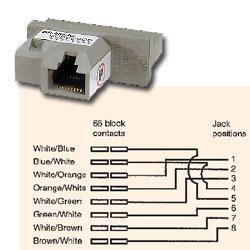 Hubbell Br866jc Adapter Rj45 To 66 Block 568b