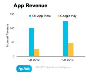app-annie-index-2013q1-app-revenue
