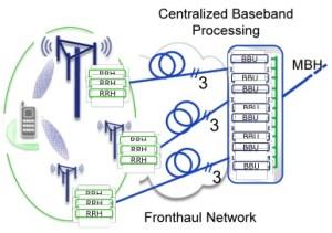 Figura 2: procesamiento del baseband centralizado en combinación con la red óptica fronthaul