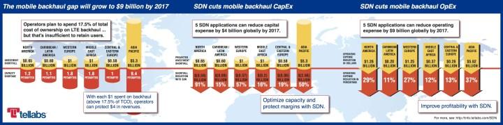 sdn_solves_backhaul_gap