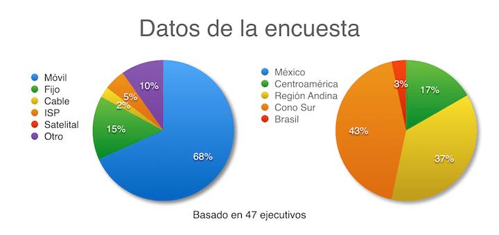 Datos encuesta