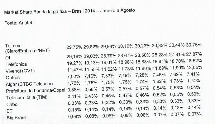 Conforme a Anatel, o grupo mexicano mantém a liderança na banda larga fixa brasileira