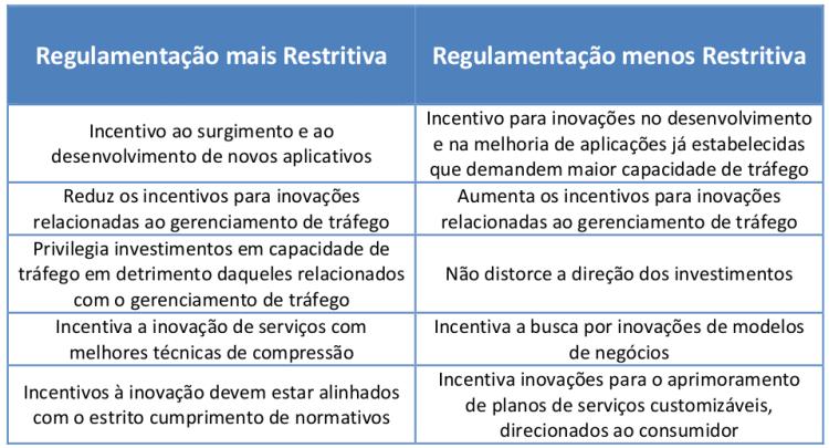 grafico-Neutralidade-de-Rede-02