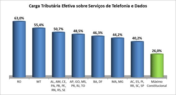 icms dezembro 2015 setor telecom