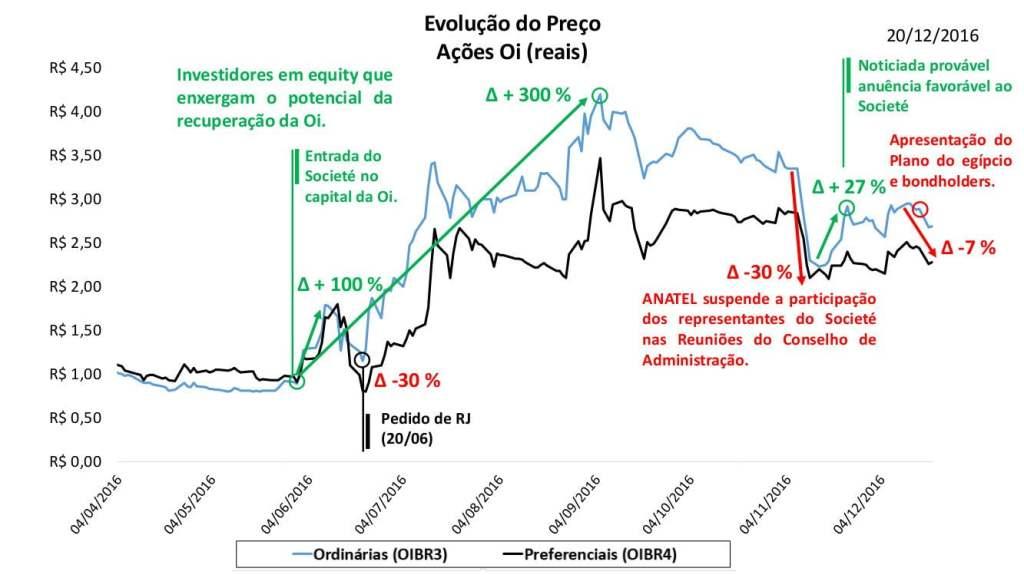 oscilacao-acoes-oi-2016