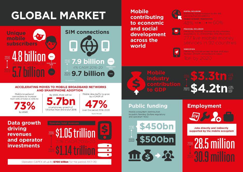 gsma-mobile-economy-2017