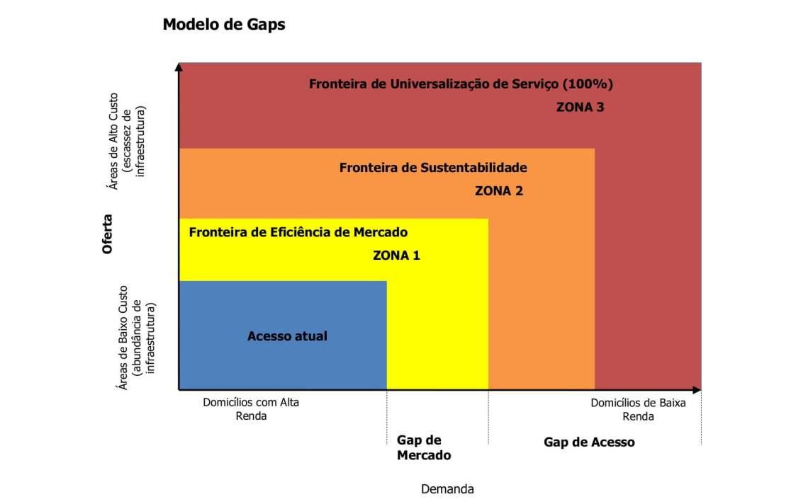 Portal-TeleSintese-figura1-Modelo-de-gaps