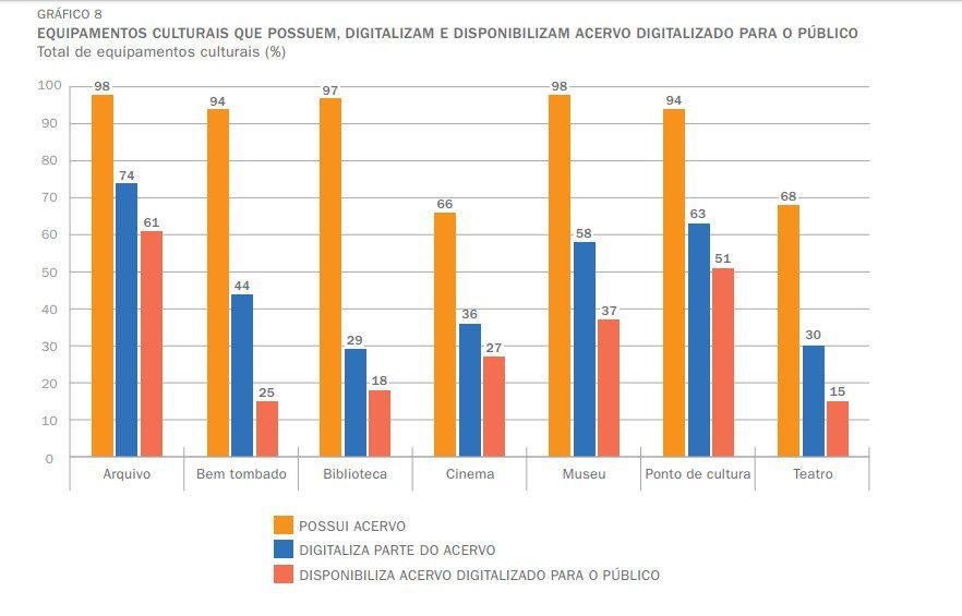 digitalizacao-acervos-tic-cultura-2016-cetic