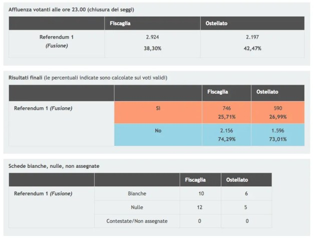 Fusione comuni: Fiscaglia – Ostellato stravincono i no, stesso risultato a Goro e Mesola