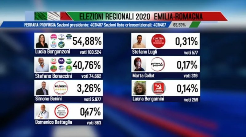 elezioni regionali voti