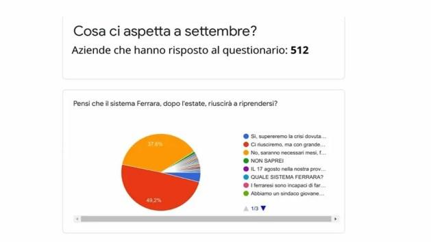 """Economia e covid, sondaggio Cna Ferrara: """"70% imprenditori temono calo fatturato"""" – INTERVISTE"""